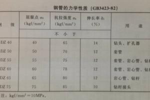 地质钻杆材质和力学性质介绍